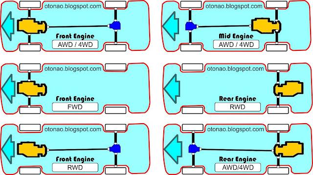 posisi mesin dan penggerak roda pada mobil otonao