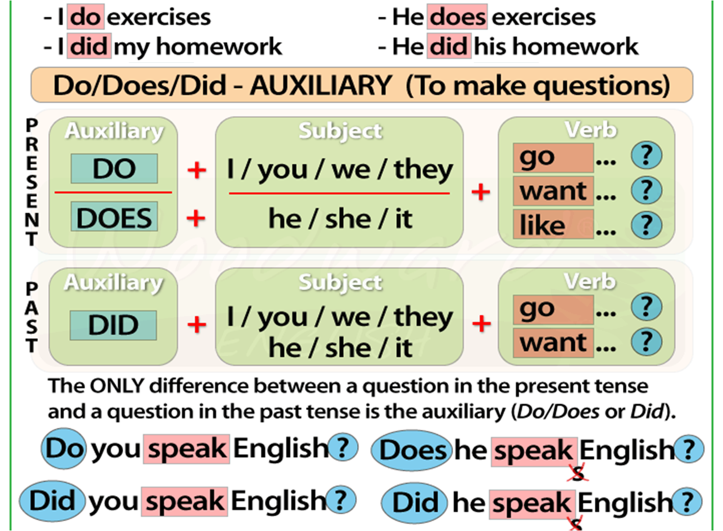 Basic English I Simple Past Tense Of The Other Verbs