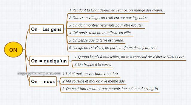 Zaimki osobowe - zaimek on 4 - Francuski przy kawie