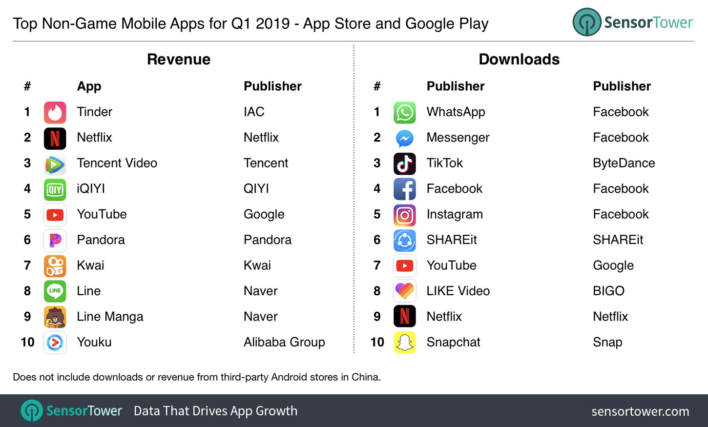 Here Are The Most Downloaded Apps And Games On Google Play