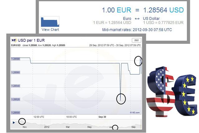 Donde Cambiar Euros Por Dólares Y Cuanto