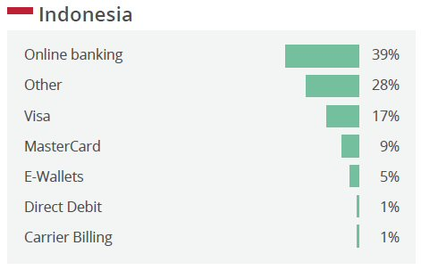 Top online payment methods in Indonesia