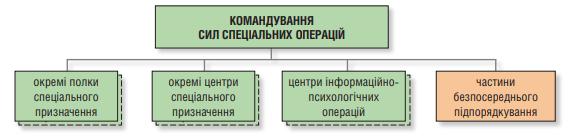 Структура ССО ЗС України на кінець 2017 та 2018 років