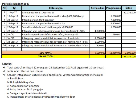 Laporan Keuangan Tahun 1439 H 2017 2018 M Al Istiqomah Ala Sunnah