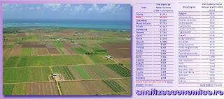 Topul statelor UE după prețul terenului arabil