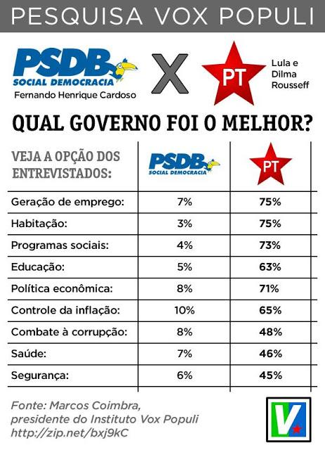 Resultado de imagem para comparação governo fhc e lula