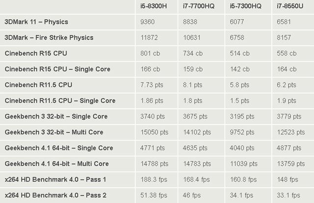 I5 8300H VS I7 7700HQ VS I5 7300HQ VS I7 8550U