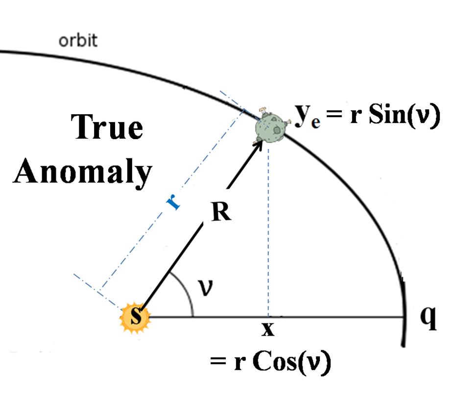 true anomaly diagram