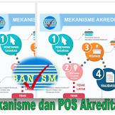 Mekanisme dan POS Akreditasi Sekolah/Madrasah 2019