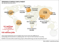 Renewable Energy Employment (Credit: Paul Horn / InsideClimate News) Click to Enlarge.