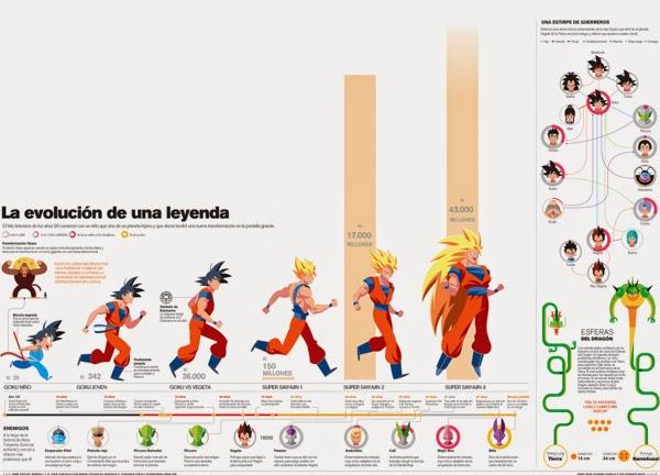 Dragon Ball infográfico saiyajin Goku