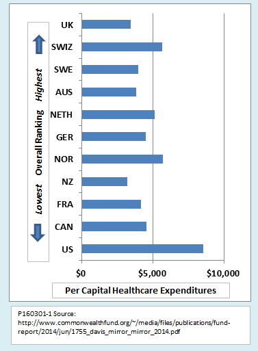 Ed Dolan S Econ Blog Why The Us Needs A Healthcare System More Like