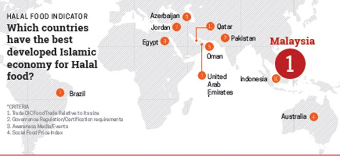 Suroor Asia: State of The Global Islamic Economy 2015/16 projects ...