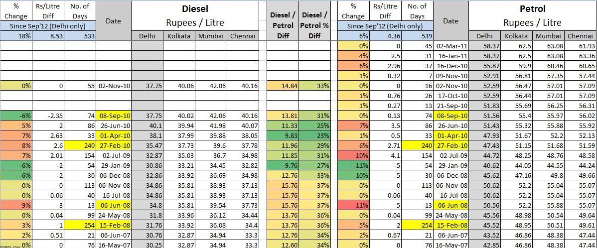 Petrol Price Hike in India 2014 Petrol/Diesel Rate, Last ...