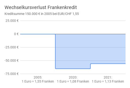 Diagramm zur Entwicklung des Wechselkursverlustes eines Franken-Fremdwährungskredits in Österreich