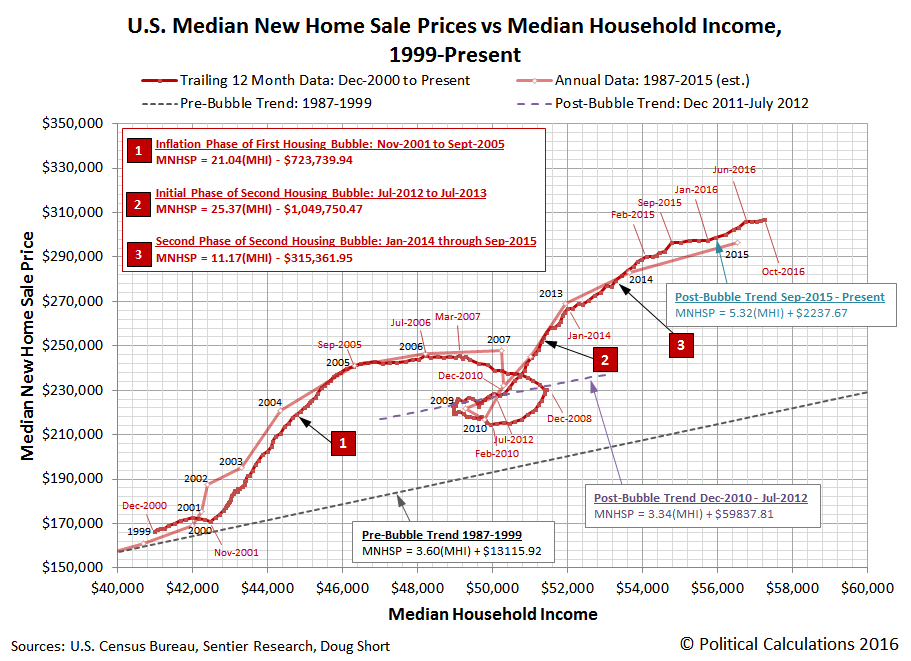 Trailing Year Average of U.S. Median New Home Sale Prices vs Trailing Year Average of U.S. Median Household Income, 2000-12 through 2016-10
