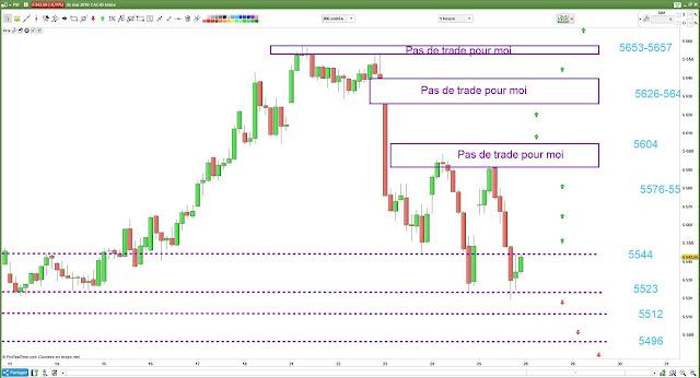 Plan de trading lundi CAC40 28/05/18