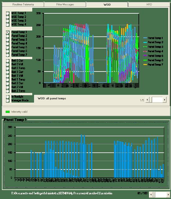 FUNCube-2 WOD chart telemetry