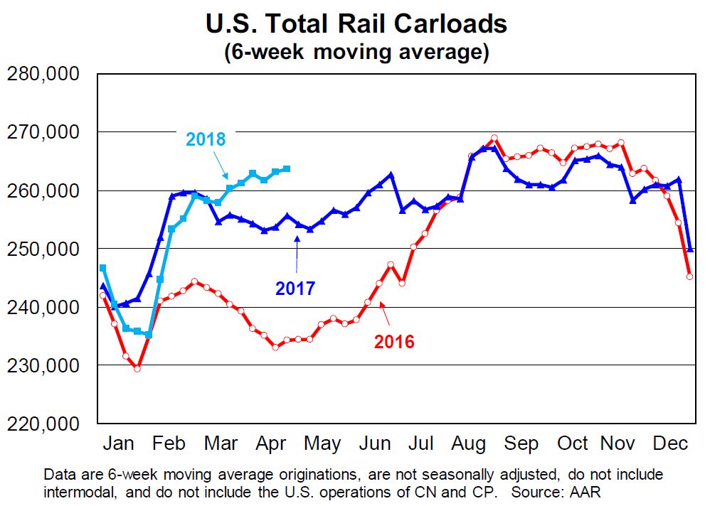 Calculated Risk: AAR: Rail Carloads Up 3 3% YoY, Best April