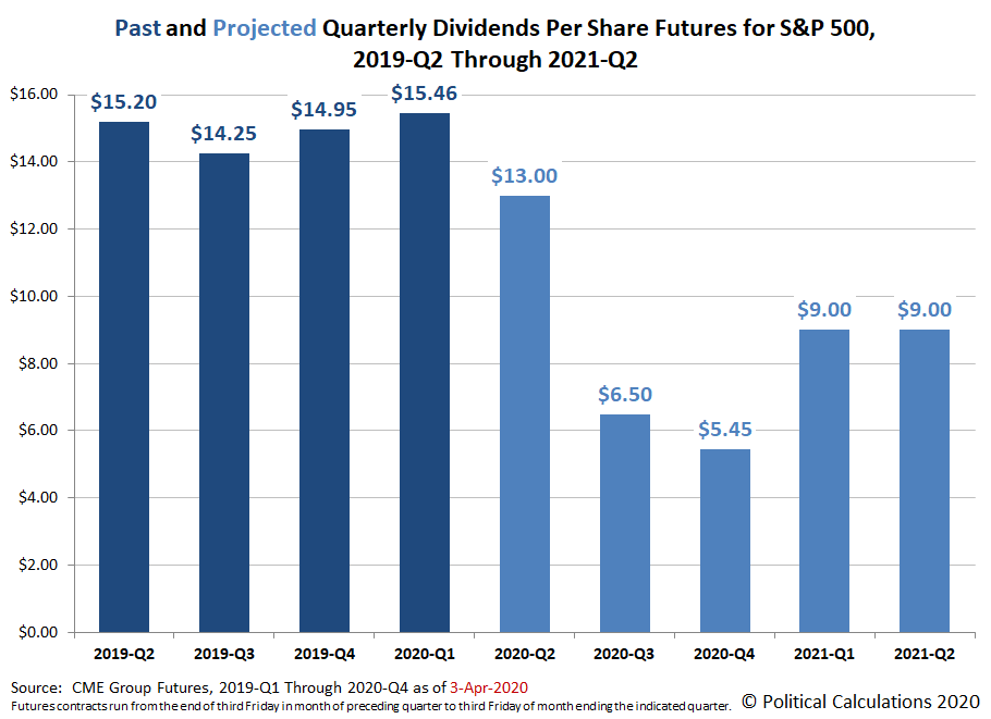 Past and Projected Quarterly Dividends Per Share Futures for S&P 500, 2019-Q2 Through 2021-Q2, Snapshot 3 April 2020