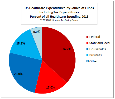 status of the health care system in the usa Vha is the largest integrated health care system in the united states, providing care at 1,240 health care facilities, including 170 va medical centers and 1,061 outpatient sites of care of.