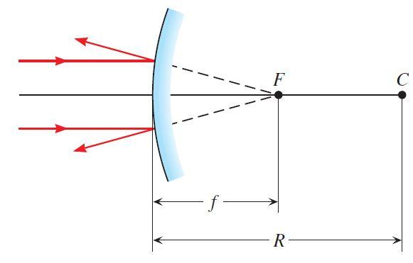 Specchi Convessi E Concavi.Bacheca Di Fisica Appunti Video Esperimenti Specchi Sferici