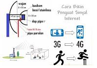 Cara Bikin Alat Penguat Sinyal Internet Sederhana