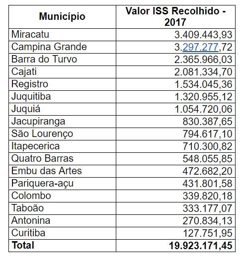 Repasse da Arteris Régis Bittencourt para os municípios foi de R$ 19 milhões em 2017