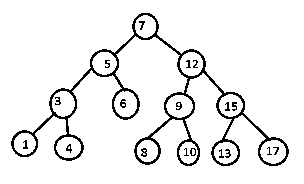 java code house implementation of generic binary search tree in java Binary Code today in this article i will tell you how to create a generic binary search tree bst in java a normal binary tree is any tree where each node can have a
