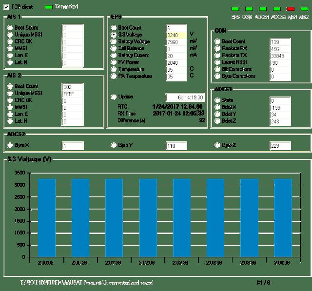 3.3 Voltage (V)