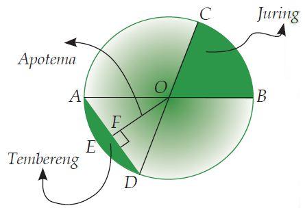 Bagian-bagian atau Unsur-unsur Lingkaran