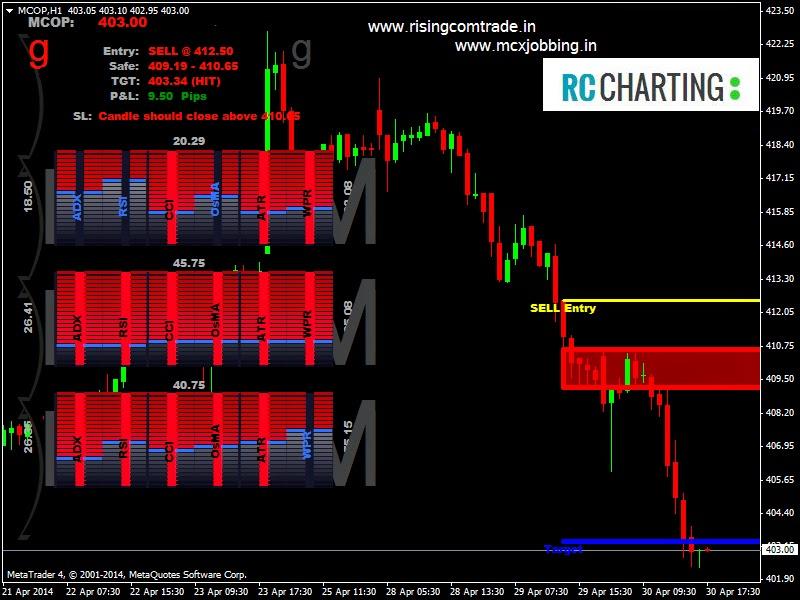 Radar signal indicator forex