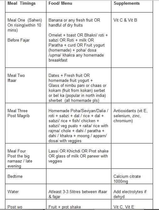 Ramadan ka diet plan