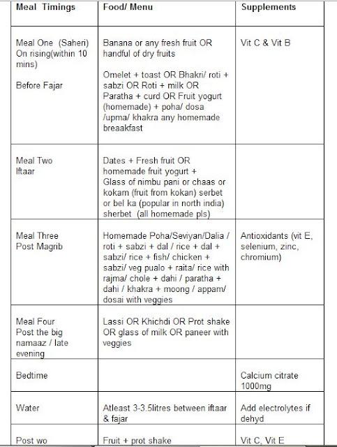 Rujuta Diwekar Diet Plan For Weight Loss Weight Loss Wall I tried rujuta diwekar weight loss diet for a week / week 11 update winter weight loss diet plan in hindi   lose upto 10 kgs in. weight loss wall blogger