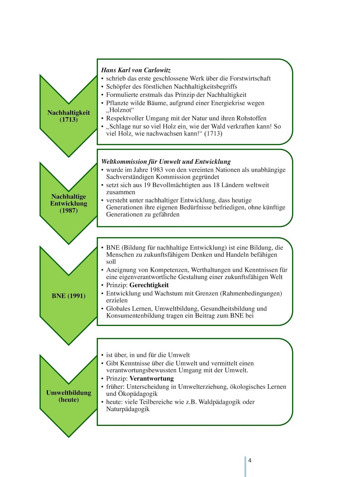 Einführung in die Fachdidaktik: Umweltbildung und Bildung für ...