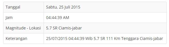 Gempa Bumi Ciamis Jabar 2015 Berkekuatan 5,7 SR
