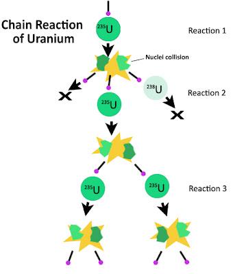 reaksi fisi berantau uranium