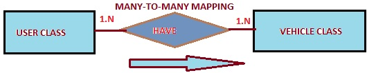 Many to Many Mapping in Hibernate