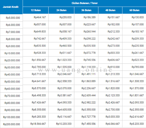 Tabel Cicilan KTA Hana Bank
