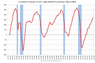 Fed's Labor Market Conditions Index