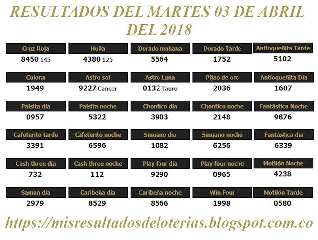 Resultados de las loterías de Colombia | Ganar chance | Resultado de la lotería | Loterias de hoy 03-04-2018