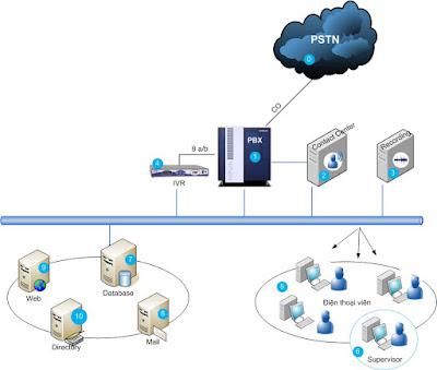 Giải pháp hệ thống OpenScape Contact Center tối ưu