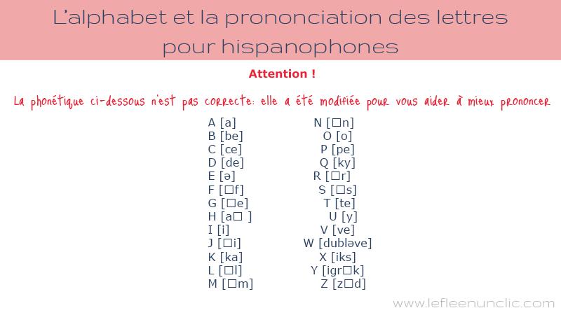 L'alphabet en français et la prononciation des lettres pour hispanophones