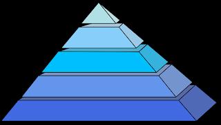 Climbing the Pyramid of Cognitive Maturity