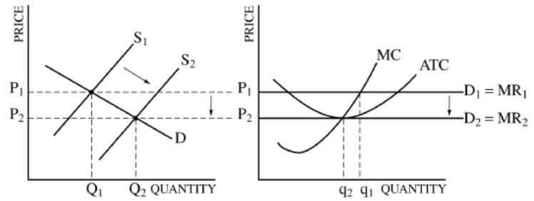 econowaugh ap  2003 ap micro exam frq  1