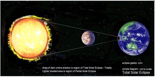 Manfaat  Mengamati Gerhana Matahari  PHYSICS and BIOLOGY