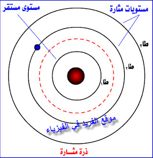 عمليتي الإمتصاص والإشعاع لنظرية بوهر، تعريف عملية الامتصاص، المدار المحرم، مبررات فرضيات بوهر، الفرق بين مستويات الطاقة، طيف الامتصاص والانبعاث للذرة، دروس فيديو للصف الثالث الثانوي ، منهج اليمن