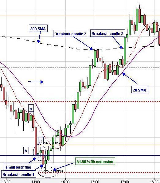 Chart pattern analysis forex