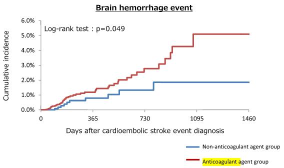 図:抗凝固薬の脳出血率推移
