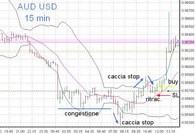 Tecniche di trading intraday su supporto: esempio pratico su AUD/USD 4
